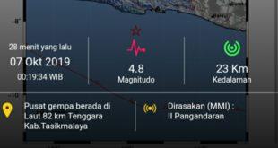 Gempa 4 8 Magnitudo Guncang Tasikmalaya dan Sekitarnya
